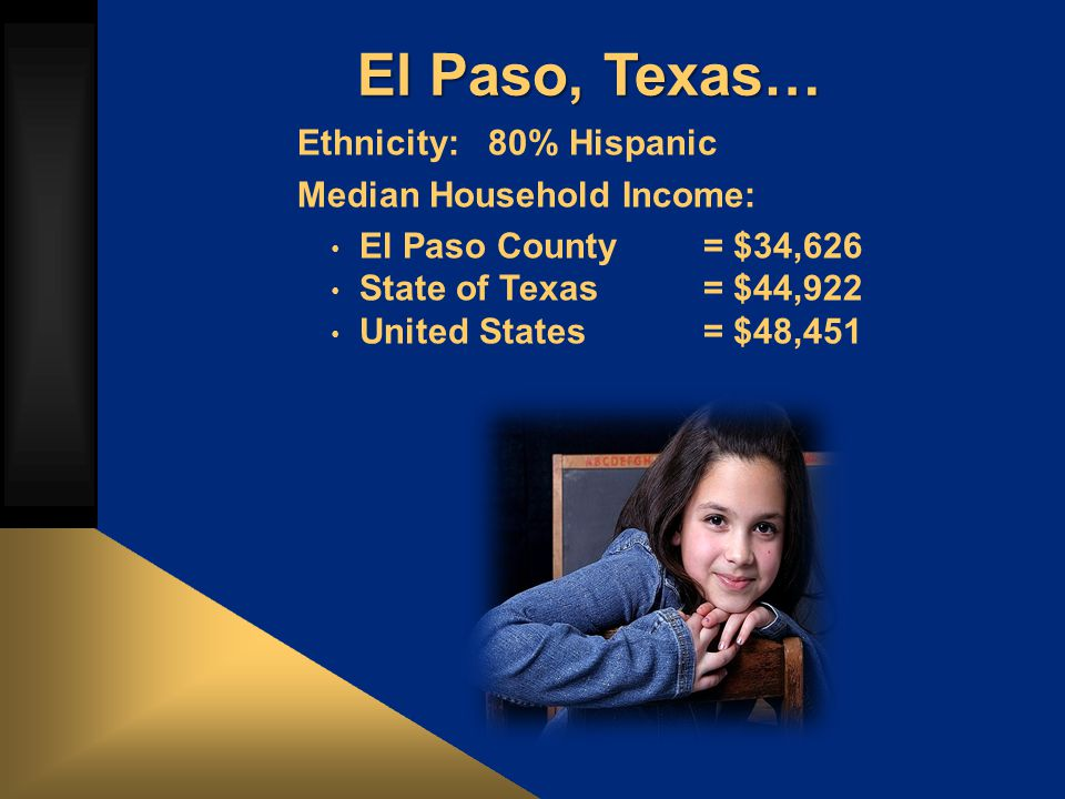 El Paso, Texas… Ethnicity: 80% Hispanic Median Household Income: El Paso County = $34,626 State of Texas= $44,922 United States= $48,451