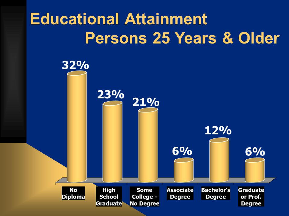 Educational Attainment Persons 25 Years & Older