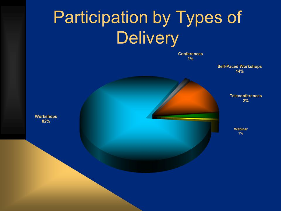 Participation by Types of Delivery