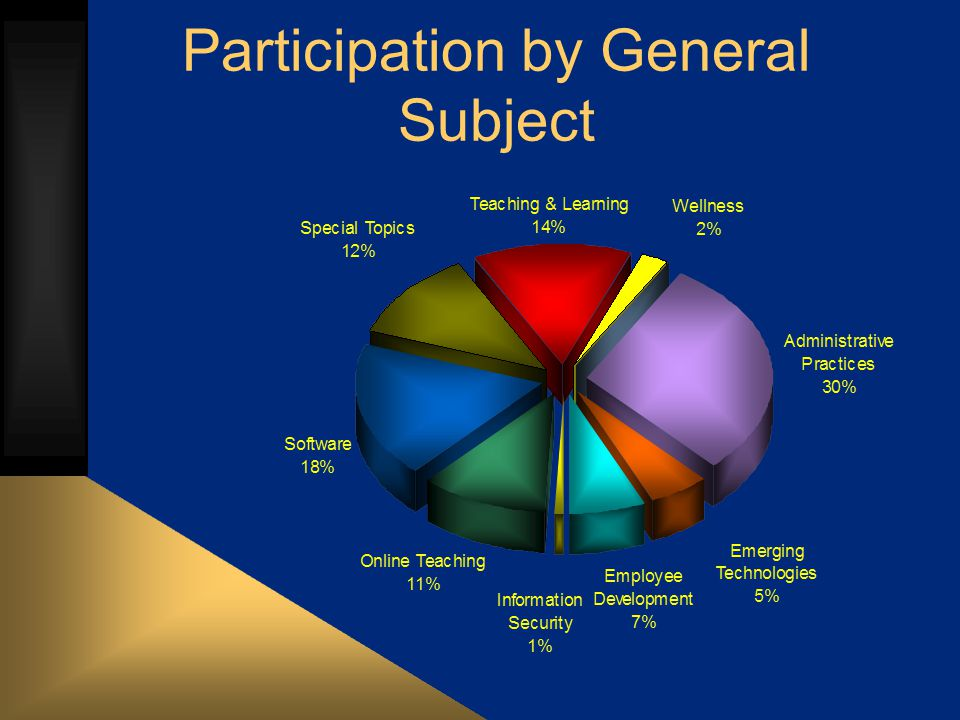 Participation by General Subject