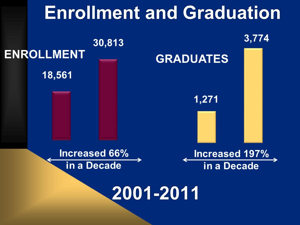 Increased 197% in a Decade 30,813 18,561 1,271 3,774 Increased 66% in a Decade ENROLLMENT GRADUATES Enrollment and Graduation 2001-2011