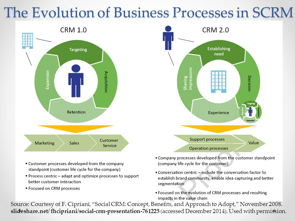"The Evolution of Business Processes in SCRM Source: Courtesy of F. Cipriani, ""Social CRM: Concept, Benefits, and Approach to Adopt,"" November 2008. sl"
