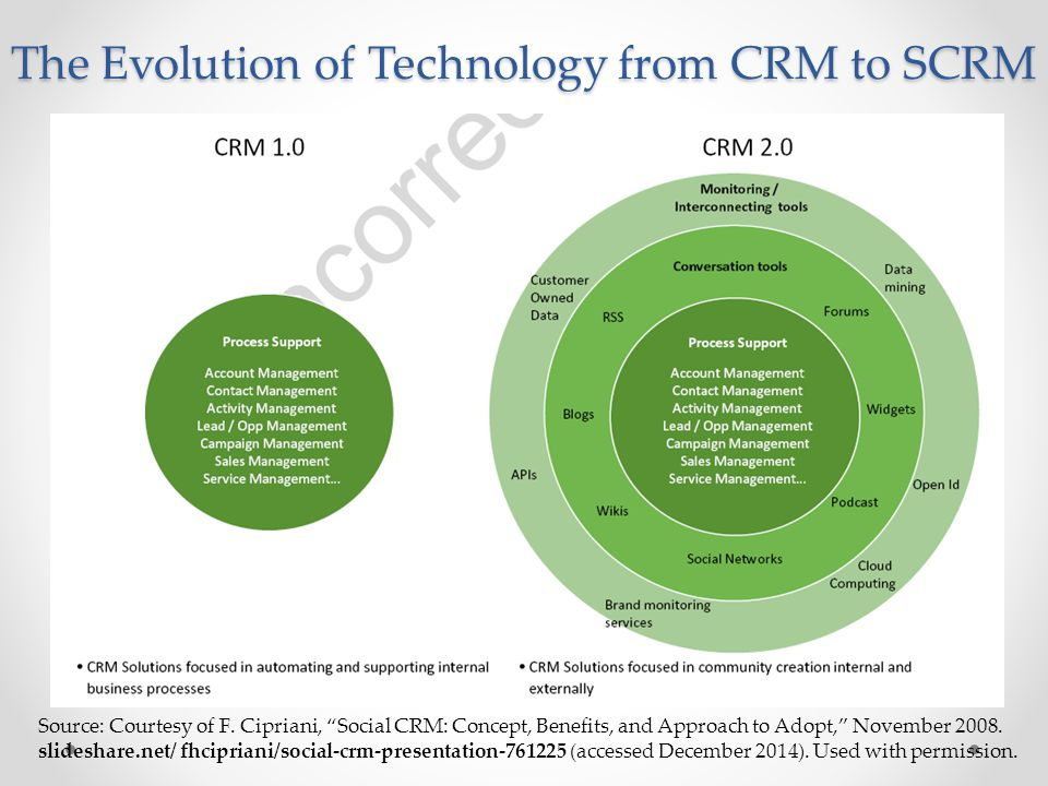 "The Evolution of Technology from CRM to SCRM Source: Courtesy of F. Cipriani, ""Social CRM: Concept, Benefits, and Approach to Adopt,"" November 2008. s"