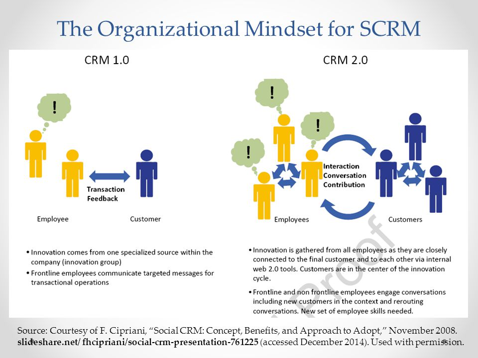 "The Organizational Mindset for SCRM Source: Courtesy of F. Cipriani, ""Social CRM: Concept, Benefits, and Approach to Adopt,"" November 2008. slideshare"