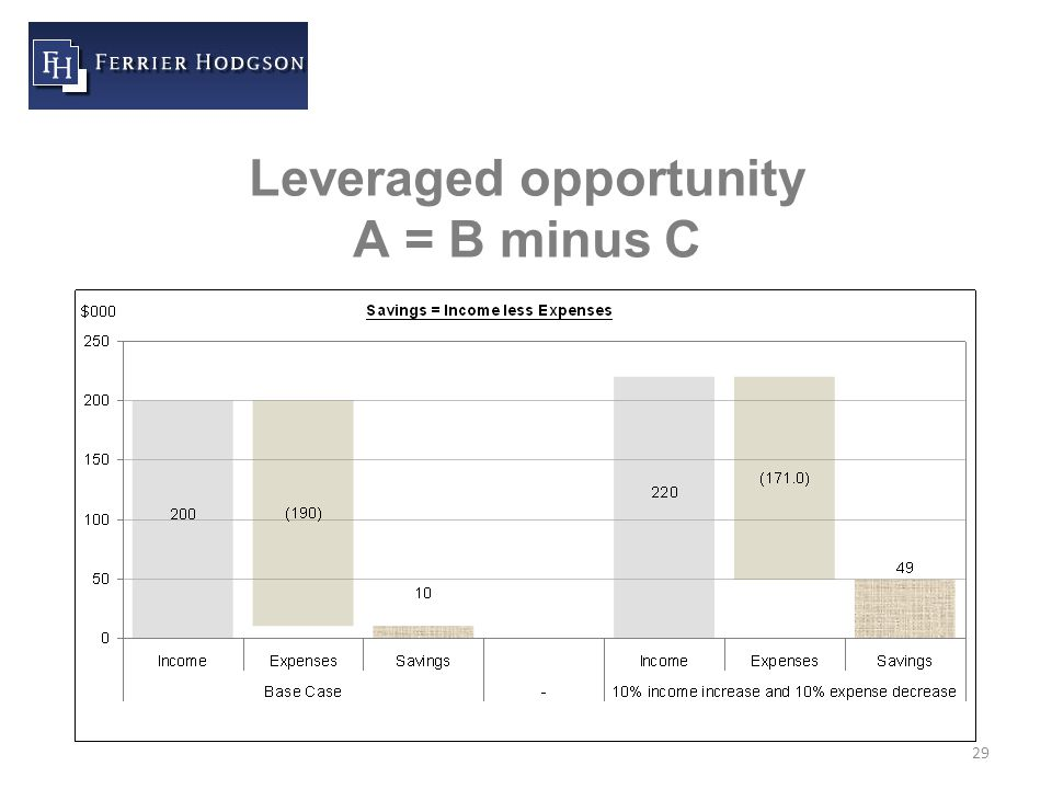 29 Leveraged opportunity A = B minus C