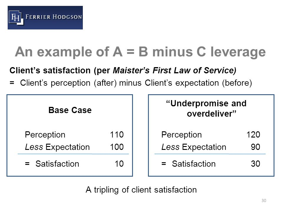 30 An example of A = B minus C leverage Client's satisfaction (per Maister's First Law of Service) =Client's perception (after) minus Client's expectation (before) Perception110 Less Expectation100 =Satisfaction 10 Base Case Perception120 Less Expectation 90 =Satisfaction 30 Underpromise and overdeliver A tripling of client satisfaction