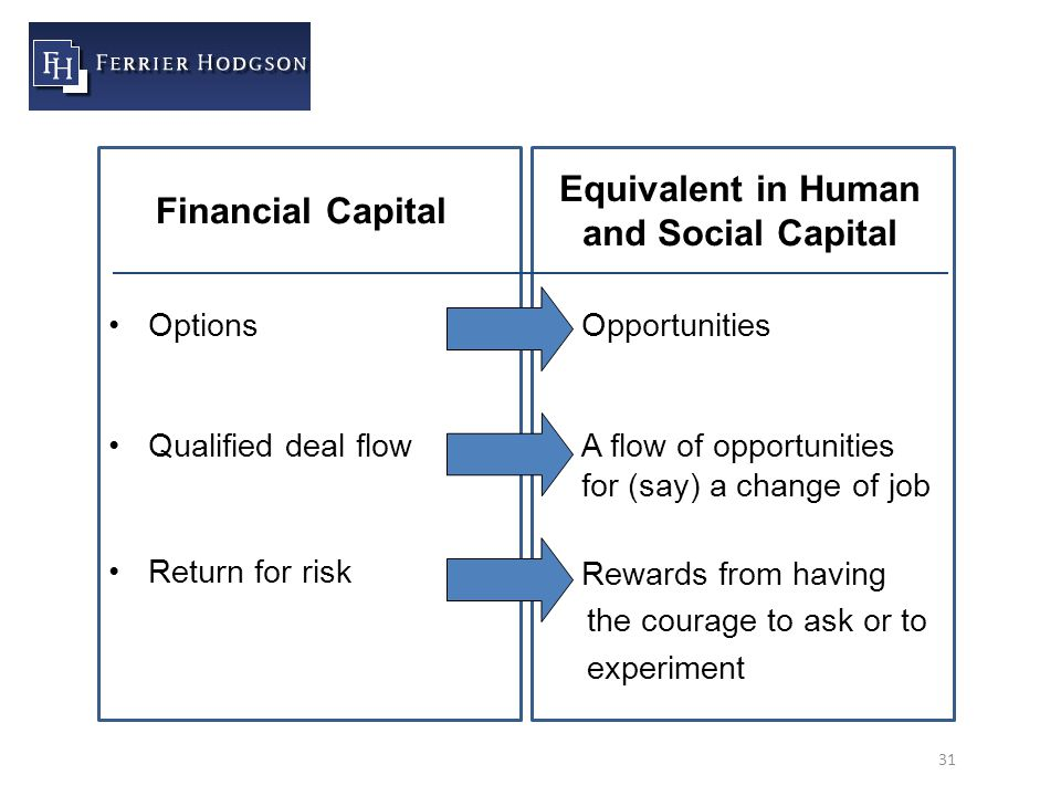 31 Options Qualified deal flow Return for risk Opportunities A flow of opportunities for (say) a change of job Rewards from having the courage to ask or to experiment Financial Capital Equivalent in Human and Social Capital