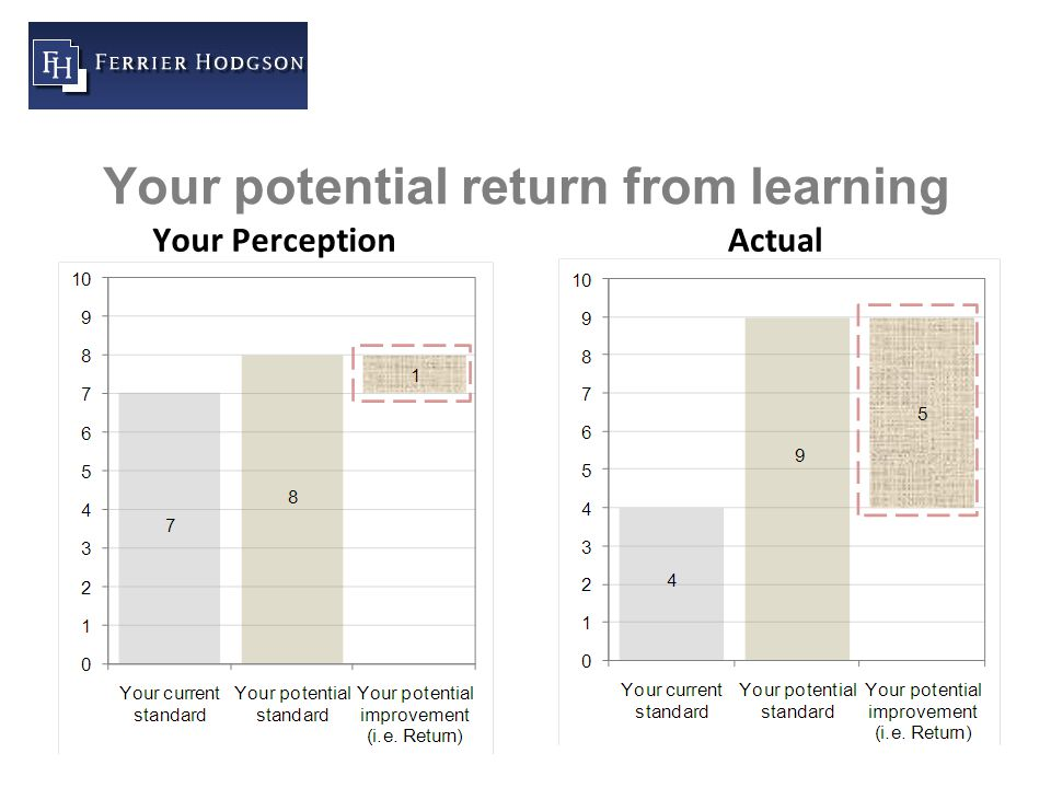 41 Your potential return from learning Your PerceptionActual