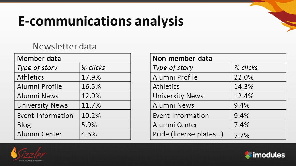 E-communications analysis Newsletter data Member dataNon-member data Type of story% clicksType of story% clicks Athletics17.9%Alumni Profile22.0% Alumni Profile16.5%Athletics14.3% Alumni News12.0%University News12.4% University News11.7%Alumni News9.4% Event Information10.2%Event Information9.4% Blog5.9% Alumni Center7.4% Alumni Center4.6%Pride (license plates…) 5.7%