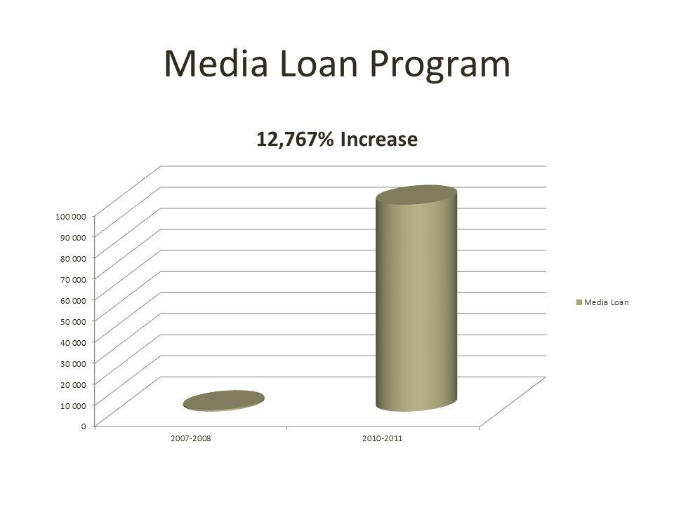 Media Loan Program