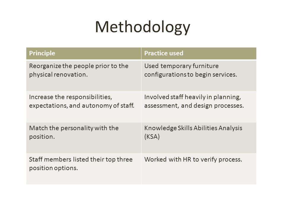 Methodology PrinciplePractice used Reorganize the people prior to the physical renovation.