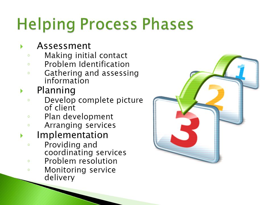  Assessment ◦ Making initial contact ◦ Problem Identification ◦ Gathering and assessing information  Planning ◦ Develop complete picture of client ◦ Plan development ◦ Arranging services  Implementation ◦ Providing and coordinating services ◦ Problem resolution ◦ Monitoring service delivery