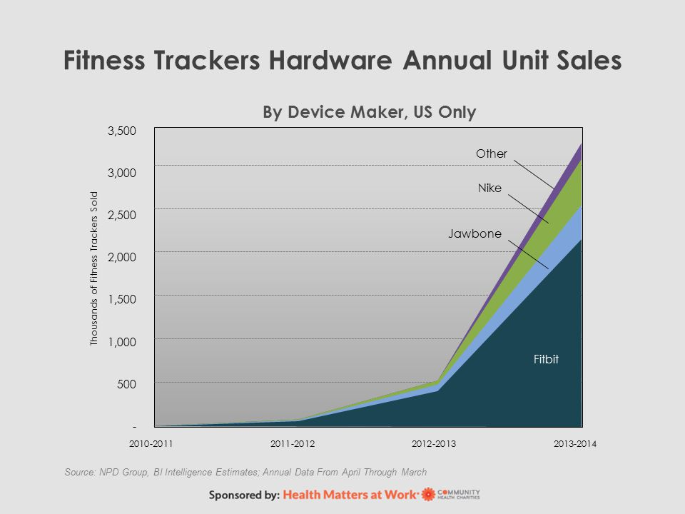 Fitness Trackers Hardware Annual Unit Sales Source: NPD Group, BI Intelligence Estimates; Annual Data From April Through March 3,500 3,000 2,500 2,000 1,500 1,000 500 - Thousands of Fitness Trackers Sold 2010-20112011-20122012-20132013-2014 By Device Maker, US Only Other Nike Fitbit Jawbone