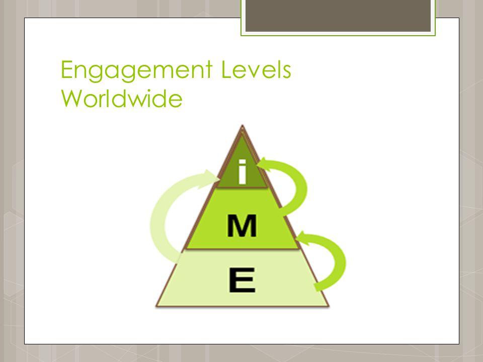 Engagement Levels Worldwide
