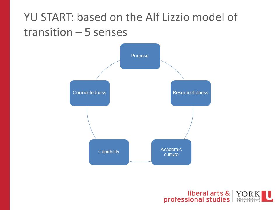 YU START: based on the Alf Lizzio model of transition – 5 senses PurposeResourcefulness Academic culture CapabilityConnectedness