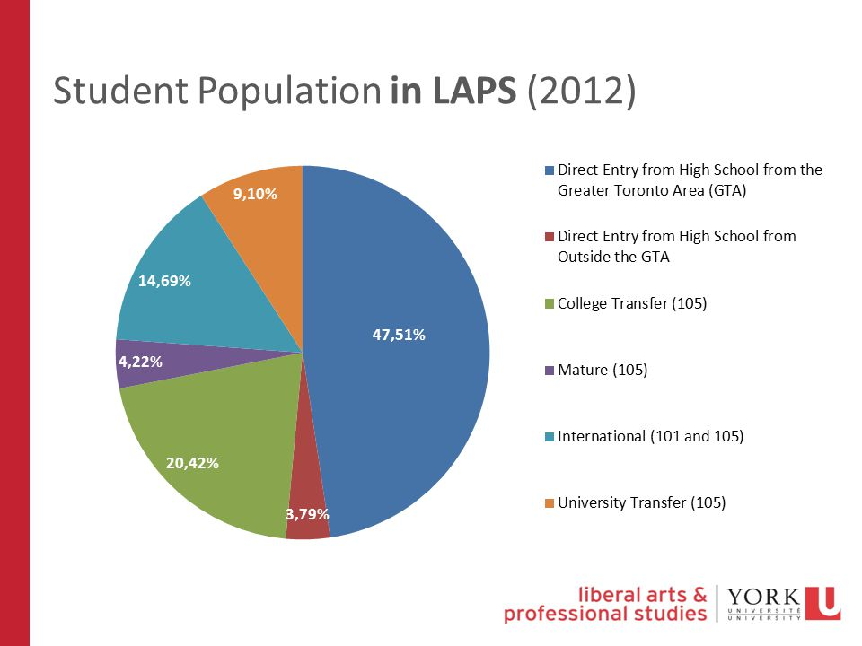 Student Population in LAPS (2012)