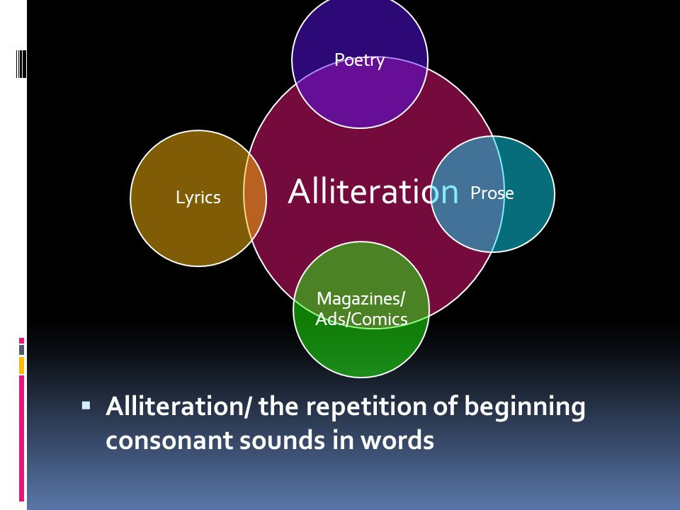 Alliteration Poetry Prose Magazines/ Ads/Comics Lyrics  Alliteration/ the repetition of beginning consonant sounds in words