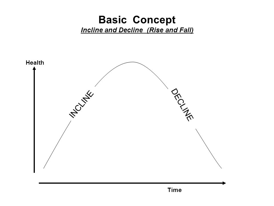 Health Basic Concept Incline and Decline (Rise and Fall) Time