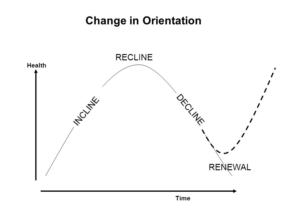 RECLINE Health Change in Orientation Time RENEWAL