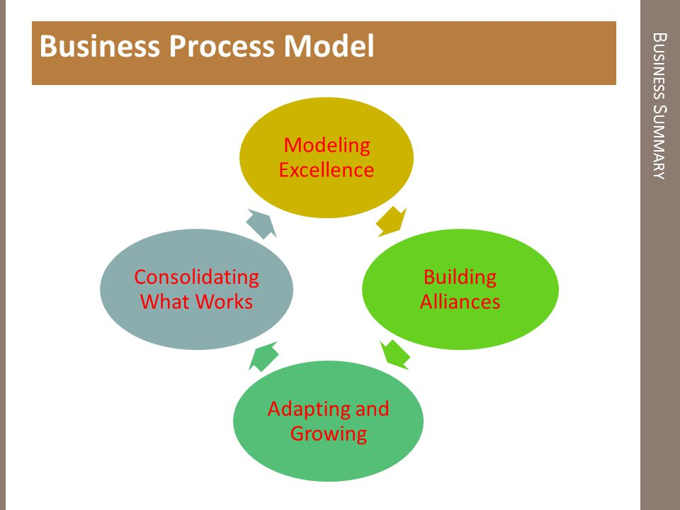 B USINESS S UMMARY Business Process Model Modeling Excellence Building Alliances Adapting and Growing Consolidating What Works