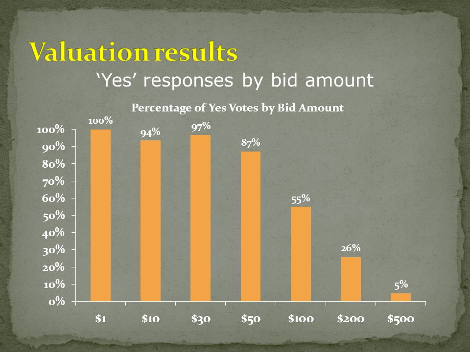 'Yes' responses by bid amount