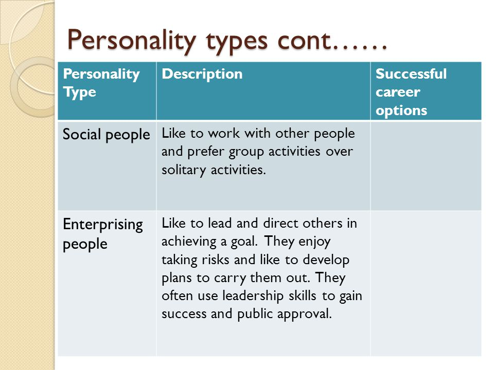 Personality types cont…… Personality Type DescriptionSuccessful career options Social people Like to work with other people and prefer group activities over solitary activities.