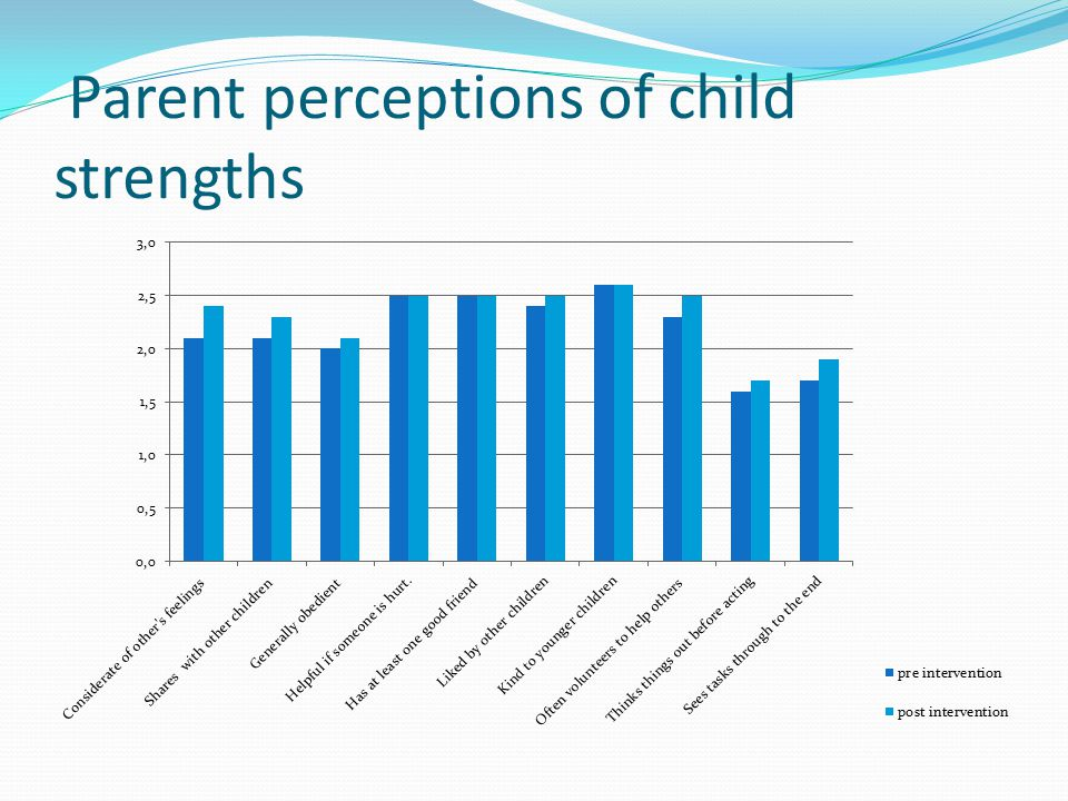 Parent perceptions of child strengths