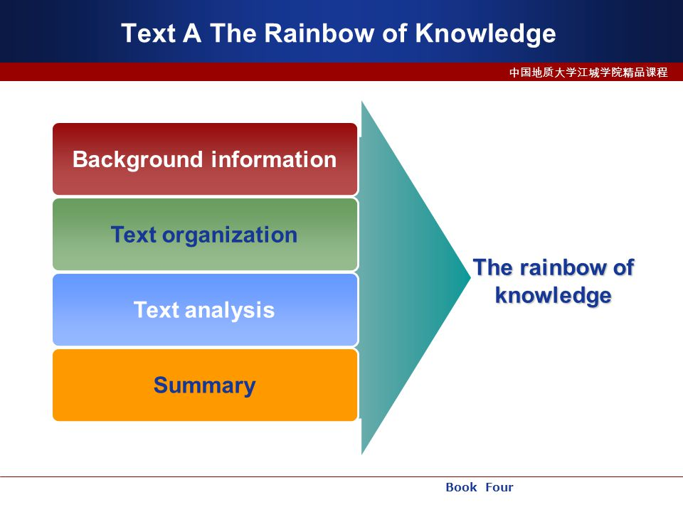 Book Four 中国地质大学江城学院精品课程 Text A The Rainbow of Knowledge Background information Text organization Text analysis The rainbow of knowledge Summary