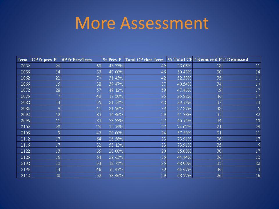 More Assessment