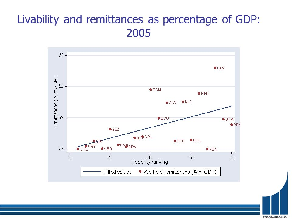 Livability and remittances as percentage of GDP: 2005