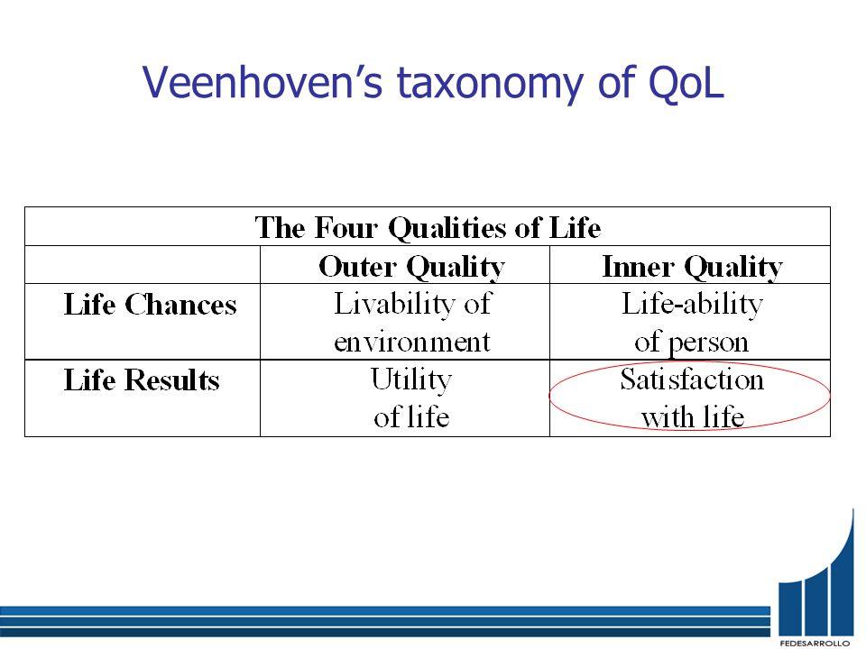 Veenhoven's taxonomy of QoL
