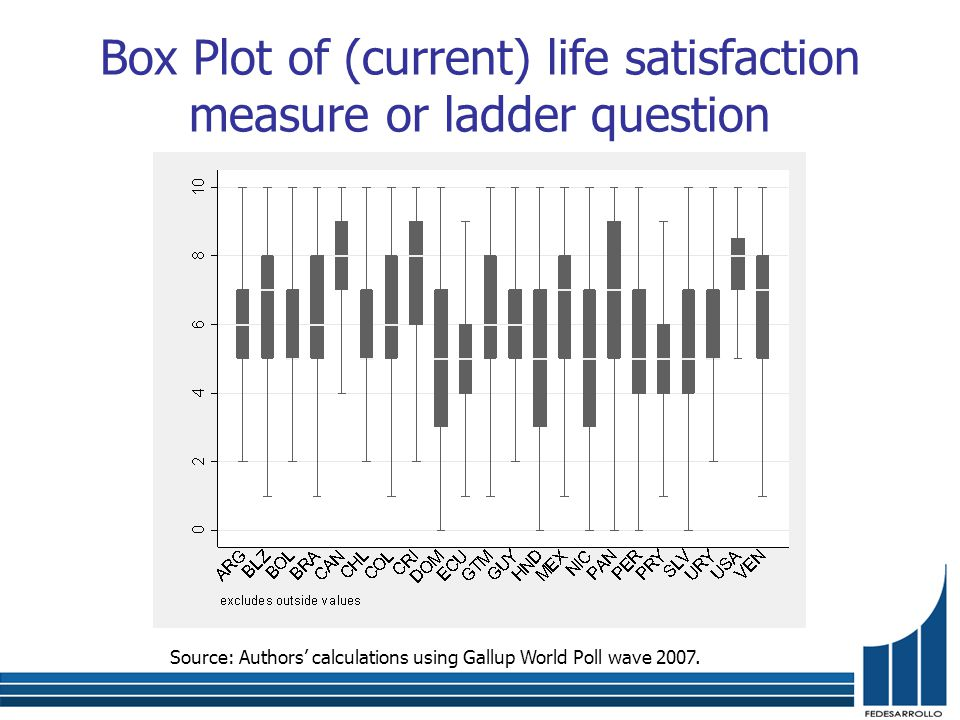 Box Plot of (current) life satisfaction measure or ladder question Source: Authors' calculations using Gallup World Poll wave 2007.