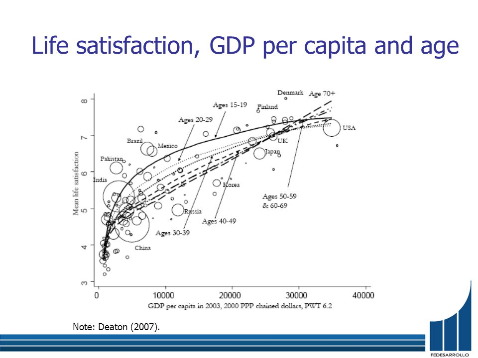 Life satisfaction, GDP per capita and age Note: Deaton (2007).