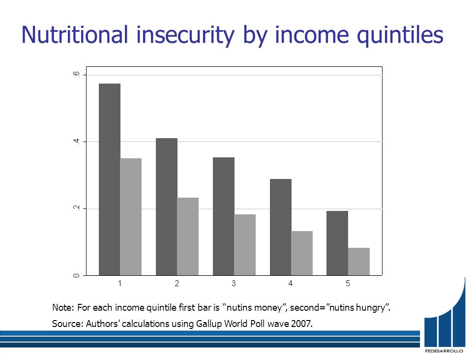 Nutritional insecurity by income quintiles Note: For each income quintile first bar is nutins money , second= nutins hungry .