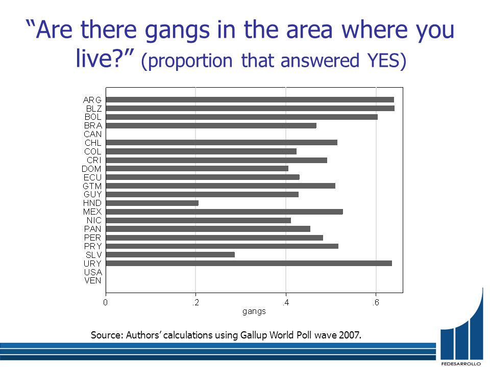 Are there gangs in the area where you live (proportion that answered YES) Source: Authors' calculations using Gallup World Poll wave 2007.