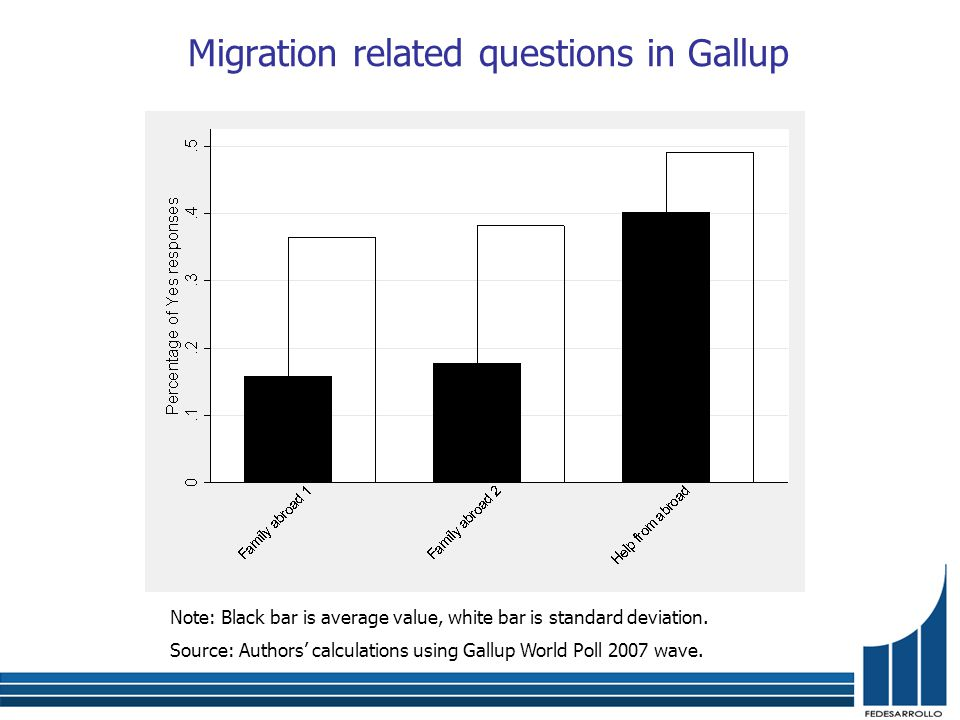 Migration related questions in Gallup Note: Black bar is average value, white bar is standard deviation.