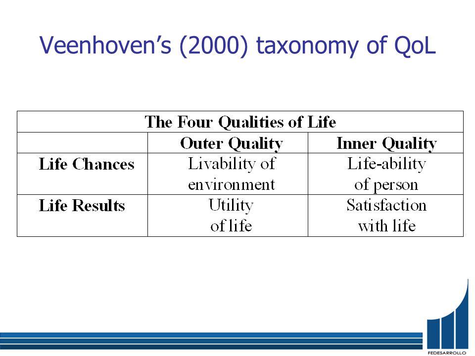 Veenhoven's (2000) taxonomy of QoL
