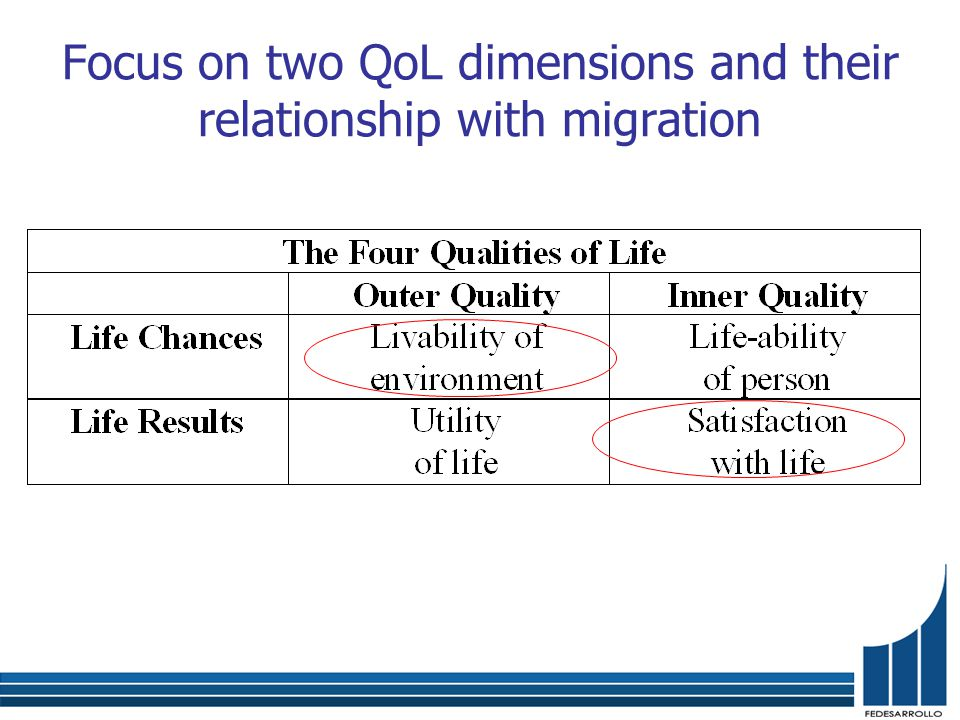 Focus on two QoL dimensions and their relationship with migration