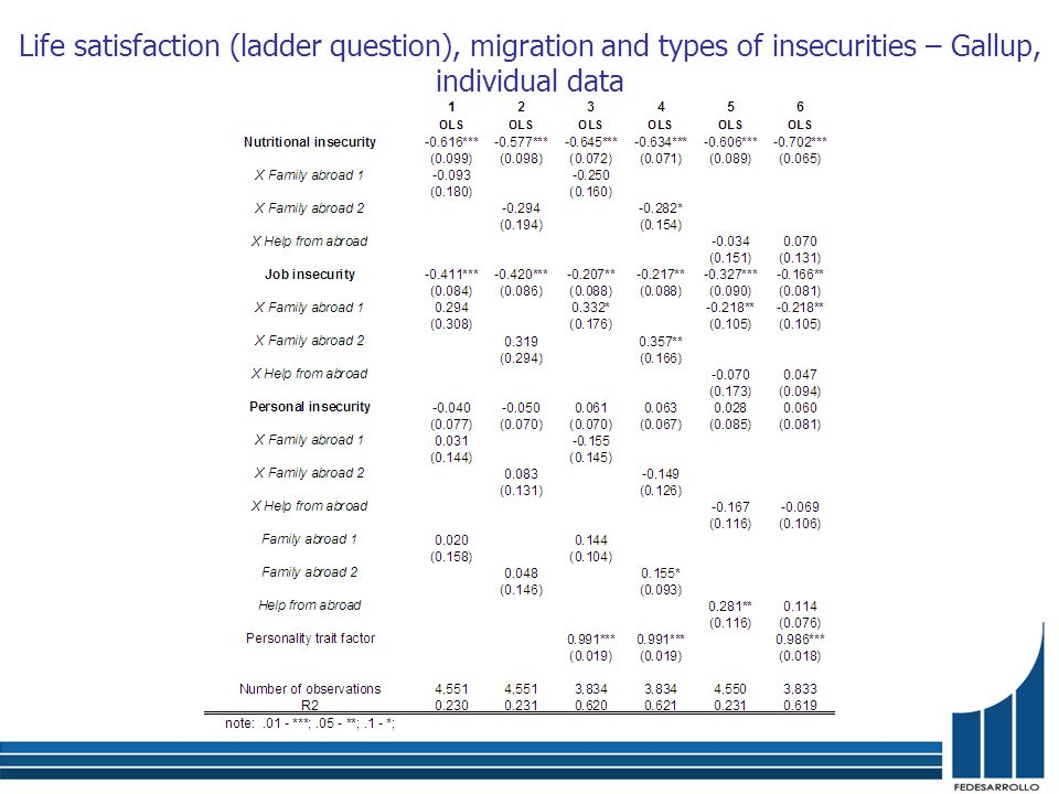 Life satisfaction (ladder question), migration and types of insecurities – Gallup, individual data