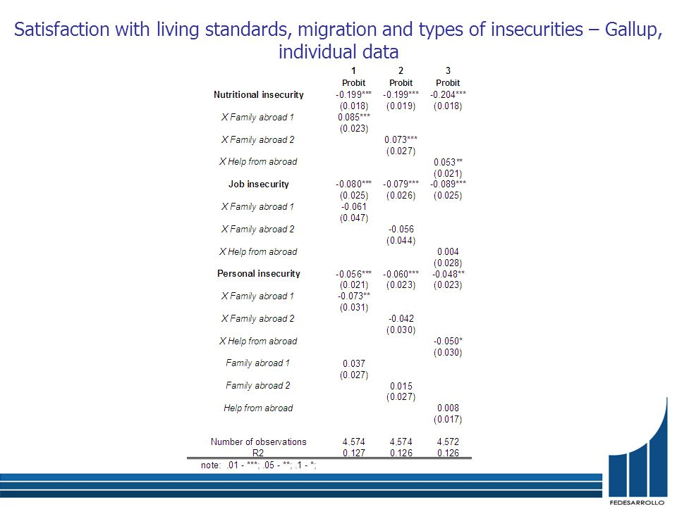 Satisfaction with living standards, migration and types of insecurities – Gallup, individual data