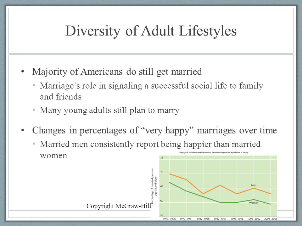 Diversity of Adult Lifestyles Majority of Americans do still get married Marriage's role in signaling a successful social life to family and friends Many young adults still plan to marry Changes in percentages of very happy marriages over time Married men consistently report being happier than married women Copyright McGraw-Hill Education, 2014