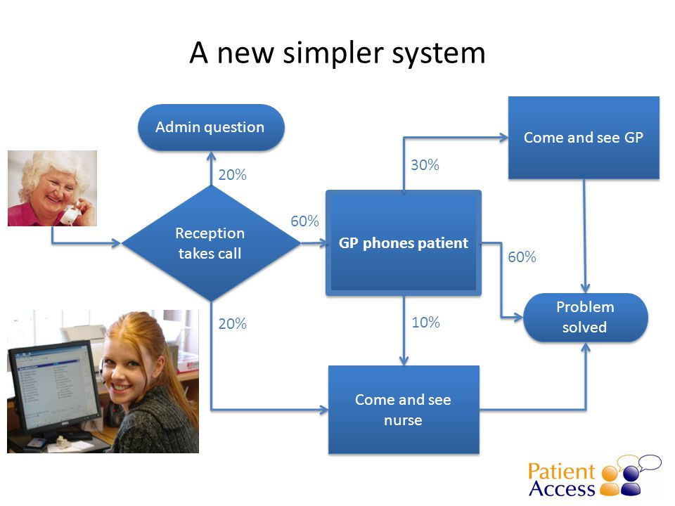 A new simpler system Reception takes call GP phones patient Problem solved Come and see GP Admin question Come and see nurse 20% 10% 30% 60%