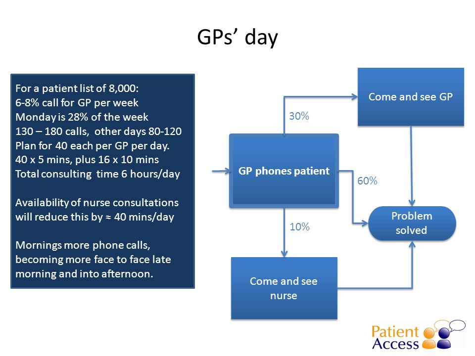 GPs' day GP phones patient Problem solved Come and see GP Come and see nurse 10% 30% 60% For a patient list of 8,000: 6-8% call for GP per week Monday is 28% of the week 130 – 180 calls, other days 80-120 Plan for 40 each per GP per day.