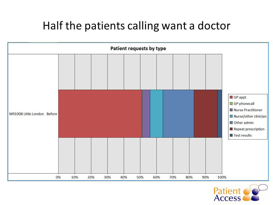 Half the patients calling want a doctor