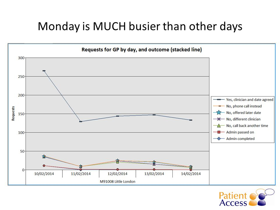 Monday is MUCH busier than other days