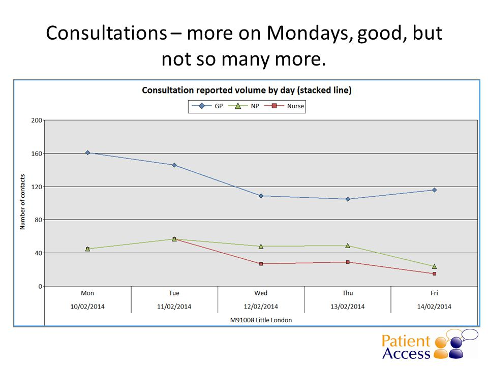 Consultations – more on Mondays, good, but not so many more.