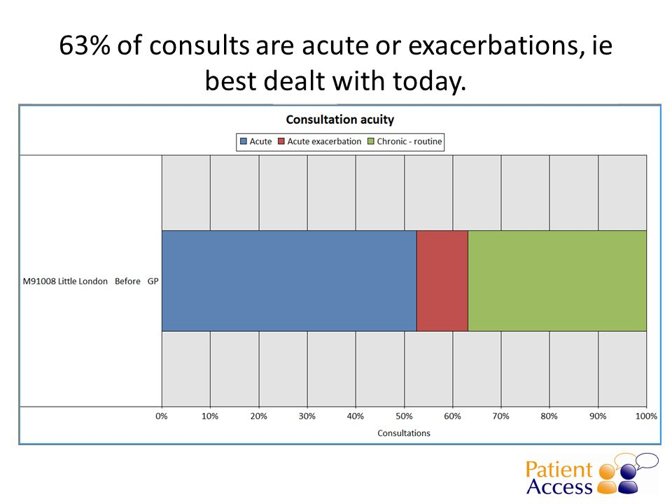 63% of consults are acute or exacerbations, ie best dealt with today.