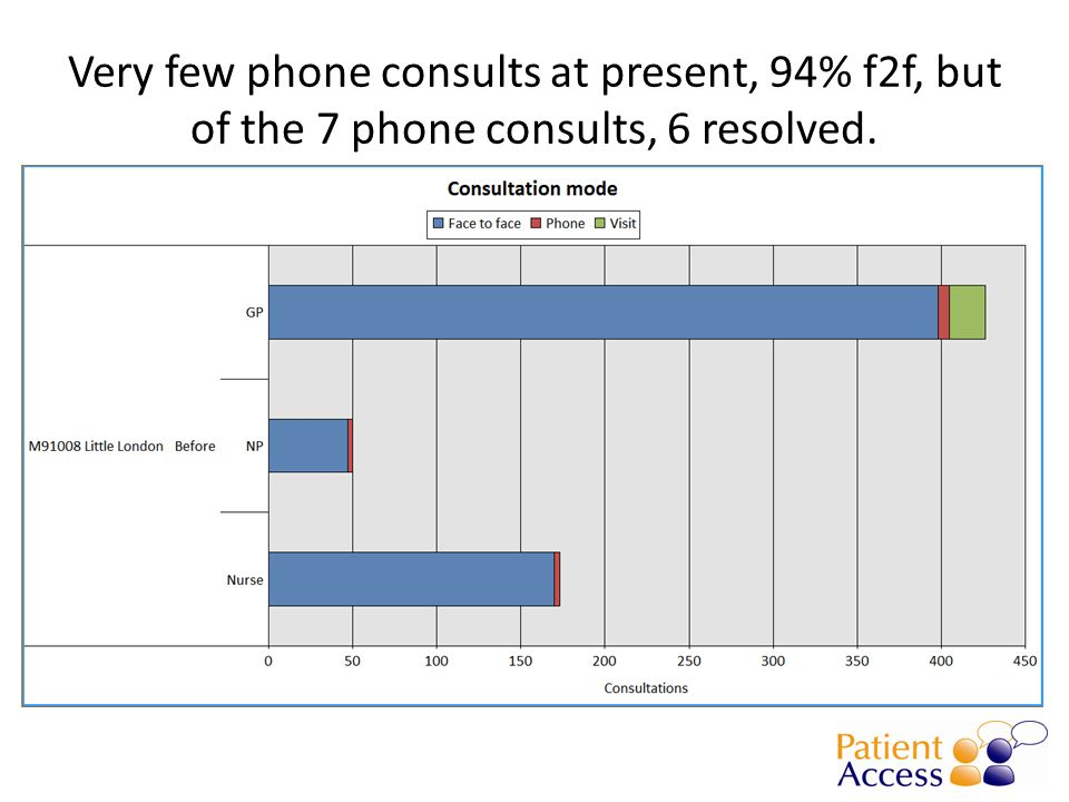 Very few phone consults at present, 94% f2f, but of the 7 phone consults, 6 resolved.