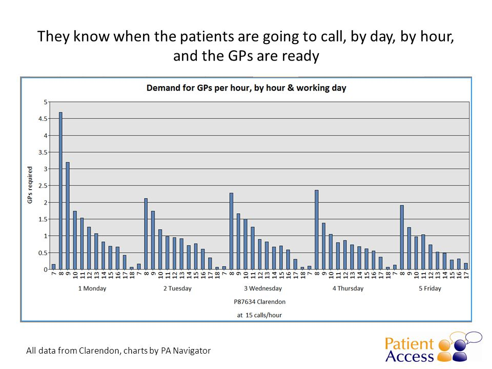 They know when the patients are going to call, by day, by hour, and the GPs are ready All data from Clarendon, charts by PA Navigator