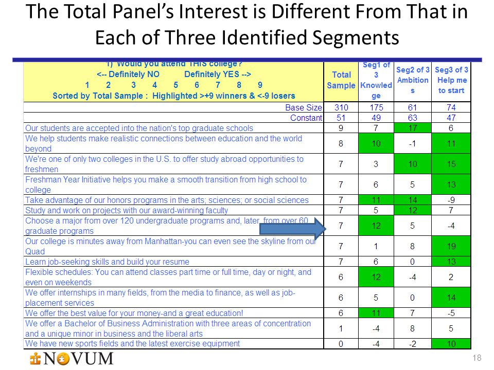 18 The Total Panel's Interest is Different From That in Each of Three Identified Segments